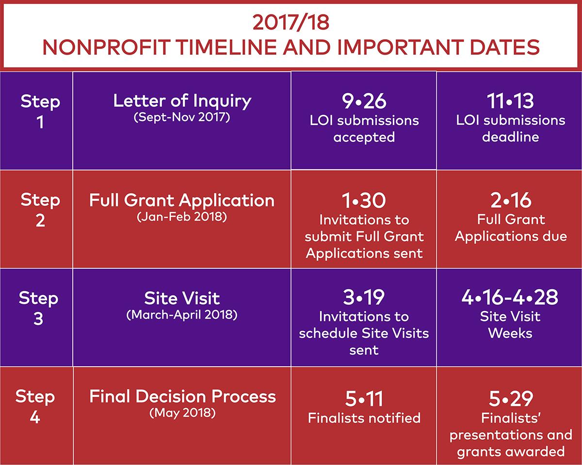 grant process schedule Impact Grants Chicago